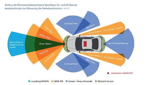 Anders als Fahrerassistenzsysteme benötigen L4- und L5-Sensorkombinationen zur Erfassung der Verkehrssituation. (© KPIT)