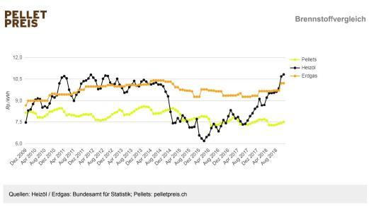 Seit Juli 2017 kennen die Heizölpreise gehen nur noch in eine Richtung: gegen oben, während Pelletpreise stabil sind und sogar leicht sinken / Grafik: pelletpreis.ch