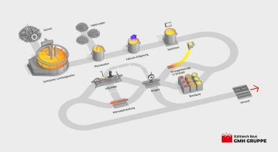 Schaubild Bous Produktionsprozess (Stahlwerk Bous GmbH)
