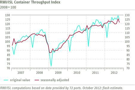 RWI/ISL Container Throughput Index October