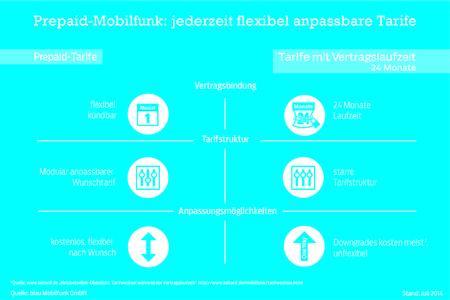 Prepaid-Mobilfunk: jederzeit flexibel anpassbare Tarife