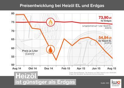 Berennstoffkostenvergleich: Heizöl und Erdgas