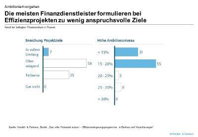 Grafik: Effizienzprogramme