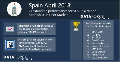 Outstanding performance for SUVs in a strong Spanish True Fleet Market