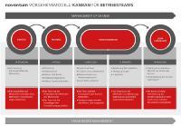 Vorgehensmodell-Kanban-in-IT-Betriebsteams