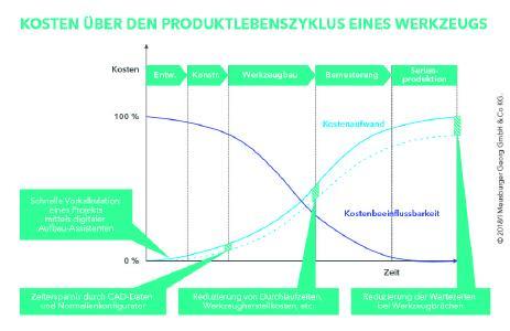Einfluss von Normalien auf die Produktkosten. (c) Meusburger