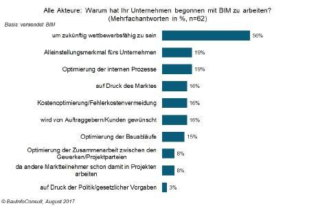 Digitale Bauwelt: ohne BIM bleibt die Wettbewerbsfähigkeit auf der Strecke / BauInfoConsult GmbH