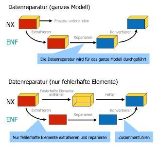 CADdoctor für NX Vers3.0 bietet eine Auswahl zwischen einer teilweisen Datenreparatur, bei der nur einzelne Features korrigiert werden, und der Reparatur des ganzen NX-Modells