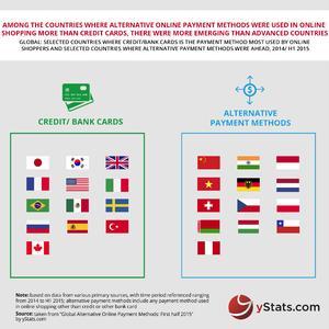 Global Alternative Online Payment Methods_ H1 yStats.com