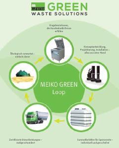 Von der Eingabe zur ökologischen Verwertung: Meiko Green Waste Solutions, der Alles-aus-einer-Hand-Partner