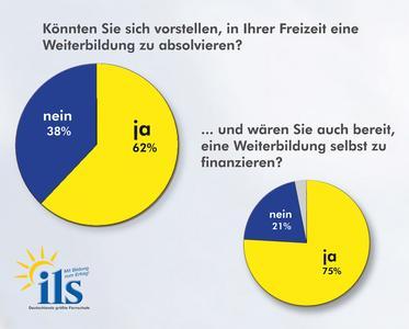 Die Deutschen investieren Zeit und Geld in ihre Qualifikation. Quelle: ILS Institut für Lernsysteme