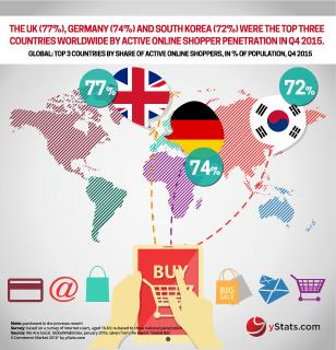 Emerging markets lead world in B2C E-Commerce growth rates says new report from yStats.com