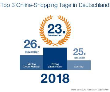 CRIFBÜRGEL kürt Black Friday erneut zum Shopping-Tag des Jahres – Analyse zeigt, an welchen Tagen Deutschland online einkauft