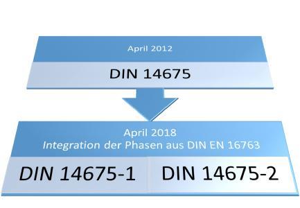 """Phasen der europäischen Dienstleistungsrichtlinie DIN EN 16763 """"Dienstleistungen für Brandsicherheitsanlagen und Sicherheitsanlagen"""" in der DIN 14675:2018-04"""
