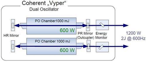 Das zwei-Oszillatoren-Konzept VYPER