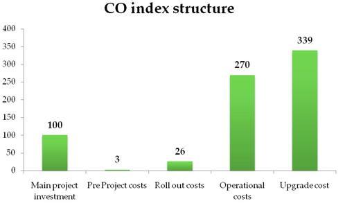 Radar Group Studie: Gesamtkosten eines ERP-Projektes in Prozent