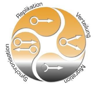 Datensynchronisation – Datenreplikation – Datenmigration – Datenverteilung