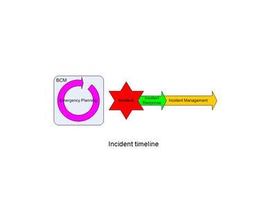 Incident timeline