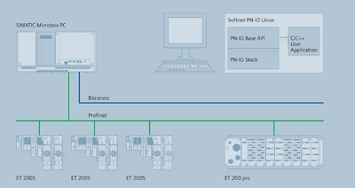 Softnet PN-IO Linux : Siemens Develops PC-based Profinet IO Software Controller for Linux Systems