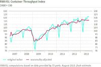 RWI/ISL Container Throughput Index: No signs of a world trade upswing