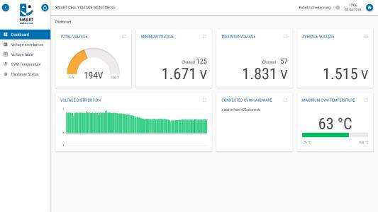 Das Dashboard der webbasierten CVM-Bedienoberfläche stellt alle wichtigen Überwachungsparameter der Brennstoffzelle auf einen Blick dar / Bild: SMART TESTSOLUTIONS