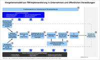 Framework GEFMA 110 mit Quelle