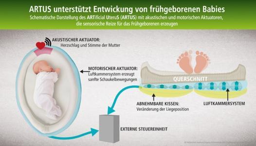 ARTUS unterstützt die Entwicklung von frühgeborenen Babys. Durch akustische und motorische Aktuatoren werden sensorische Reize für das Frühgeborene erzeugt. © Hohenstein Institute