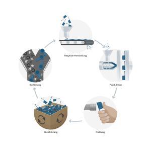Nachhaltigkeitsinitiative PÖPPELMANN blue®: Pöppelmann KAPSTO erprobt in Starter-Projekt den geschlossenen Materialkreislauf für Schutzelemente aus Kunststoff