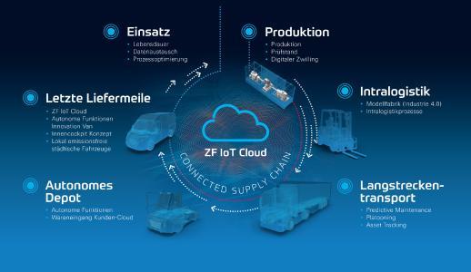In einer Connected Supply Chain greifen die unterschiedlichen intelligenten mechanischen Systeme von ZF ineinander und sorgen so für maximale Effzienz. Der Konzern zeigt dieses Konzept auf der diesjährigen Hannover Messe. Bild: ZF