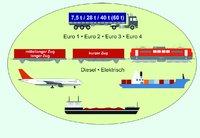 In EcoTransIT berücksichtigte Verkehrsträger Bildquelle: IVE mbH