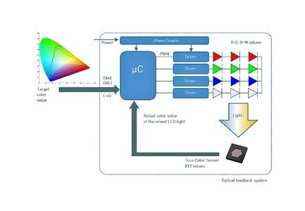 Konzept der RGBW-Farblichtregelung (Bildquelle: MAZeT GmbH)