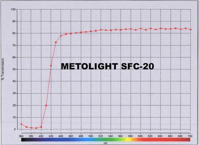 UV-Filterkurve, klare Folien und Röhren
