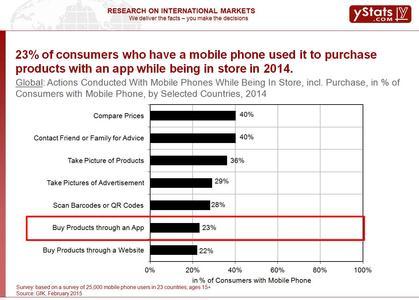 Sample page: Global M-Commerce 2015: Smartphones & Tablets