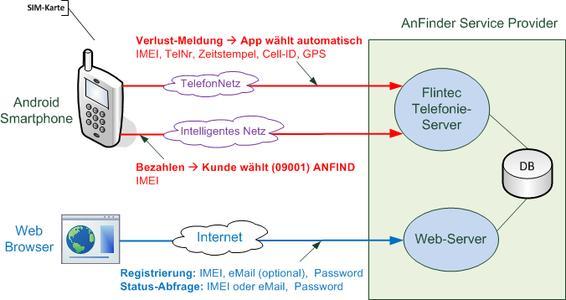 Bild der Registrierung Topologie