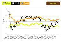 Ein Blick zurück auf die letzten zehn Jahre zeigt, dass Pellets während rund sieben Jahren immer deutlich günstiger waren als Heizöl. Erdgas war ununterbrochen teurer als Pellets. Grafik: pelletpreis.ch