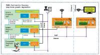 Bild 2: Erweiterte Diagnosefunktionalität eines Fahrzeugs mit  Adaptive AUTOSAR. (© KPIT)