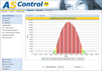 AS Solar GmbH: Intersolar - AS Control with Own Consumption Display
