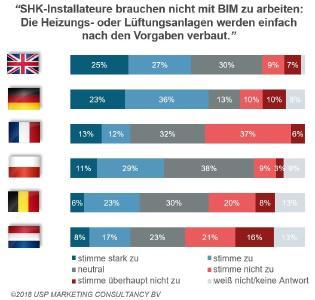 SHK-Handwerk und BIM: in Europa noch wenig gebräuchlich