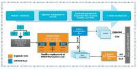 Bild 3: Gemeinsamer Entwicklungsprozess für Diagnose- und Steuergerätesoftware. (© KPIT)