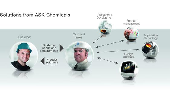 In close collaboration with the customer and based on their requirements, ASK Chemicals develops customer-specific solutions