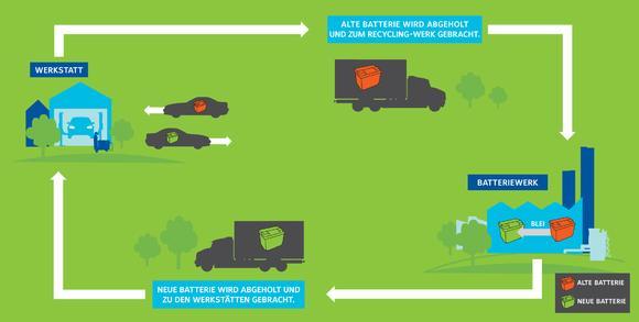 Johnson Controls unterstützt mit Erlösen aus dem Autobatterie-Recycling Umweltprojekte des WWF