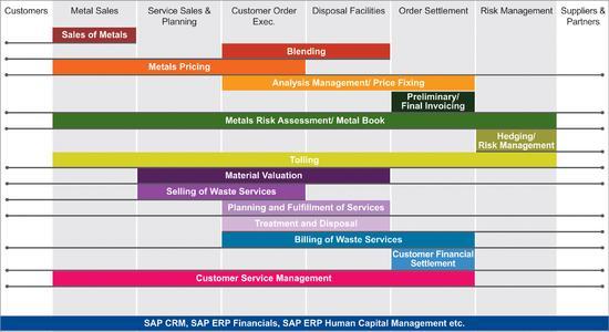 Die SAP-Komplettlösung von Implico und Itelligence deckt sämtliche Prozesse des Metall- und Schrotthandels ab
