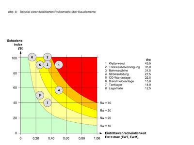GEFMA192 Abb4 Risikomatrix Bauelemente