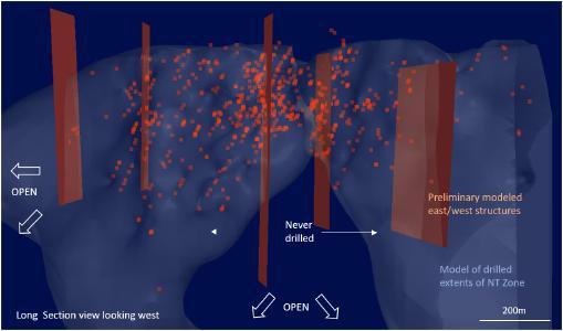 Abbildung 1: Schnittansicht in Richtung Westen, die die Korrelation zwischen den Ost/West-Strukturen und den Bohrlochergebnissen >3,0 g/t Au (rote Punkte) zeigt
