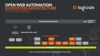 owa by logi.cals ist als Cloud-Architektur konzipiert und stellt Basisfunktionen zur Entwicklung von Automatisierungslösungen zur Verfügung. Funktional kann damit alles integriert werden, was zur durchgängigen Automatisierung moderner Lösungen benötigt wird. Dazu gehören die Steuerungsprogrammierung und Visualisierungsfunktionen ebenso wie Virtuelle SPSen beispielsweise im Gebäudemanagement. Weiterhin ein Test-Manager, Simulationswerkzeuge, Orchestrierungsmanager, I/O- und Device-Konfiguratoren.