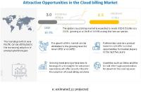 Cloud Billing Market Size, Share and Global Market Forecast to 2025 | MarketsandMarkets