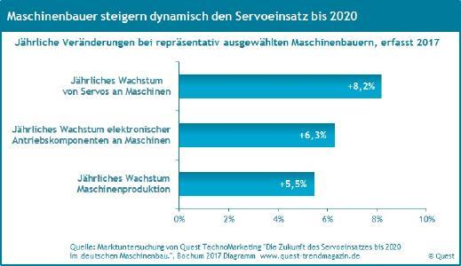 Dynamischer Servoeinsatz bis 2020