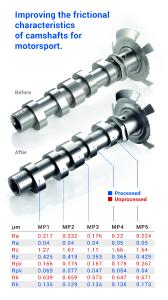 Improving the frictional characteristics of camshafts for motorsport