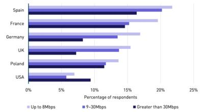 Superfast broadband can directly reduce churn rates, survey of consumers in Europe and the USA reveals