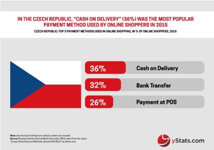 Europe Online Payment Methods: Second Half 2015